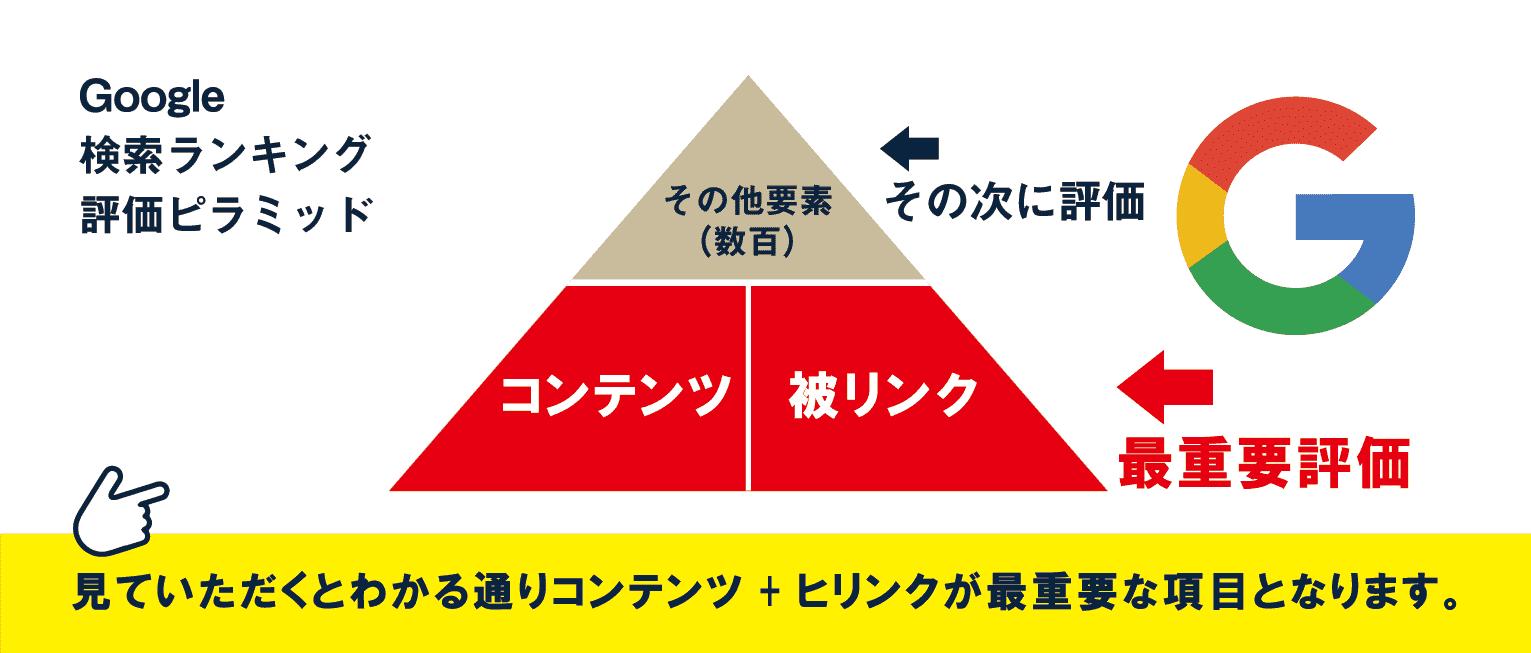 Google検索ランキング評価ピラミッド