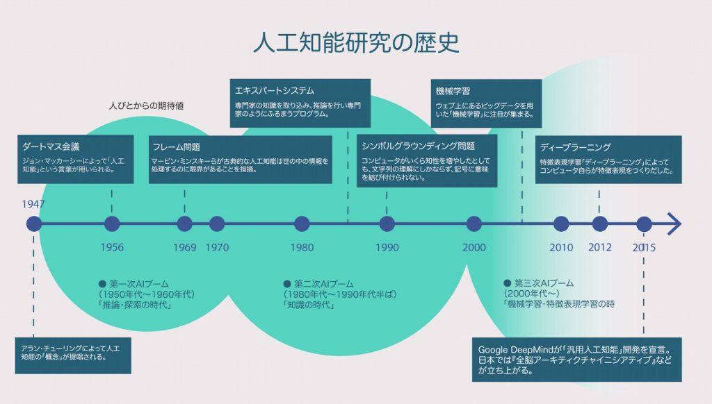 AIの歴史 画像
